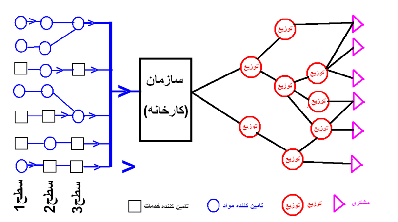 جزوه برنامه ریزی و کنترل تولید و موجودیها Inventory Control (I)